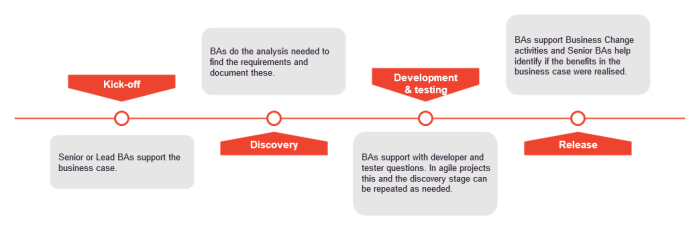 Diagram of the project lifecycle and the BA involvement at each stage. At Kick-off Senior or Lead BAs support the business case; in Discovery BAs do the analysis needed to find the requirements and document these; during Development and Testing, BAs support the developer and tester questions (in agile projects this and the discovery stage can be repeated as needed); and in the Release stage, BAs support Business Chang activities and Senior BAs help identify if the benefits in the business case were realised.